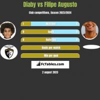 Diaby vs Filipe Augusto h2h player stats