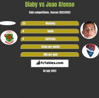 Diaby vs Joao Afonso h2h player stats