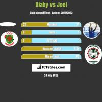 Diaby vs Joel h2h player stats
