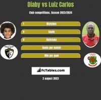 Diaby vs Luiz Carlos h2h player stats