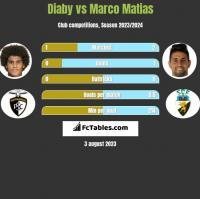 Diaby vs Marco Matias h2h player stats