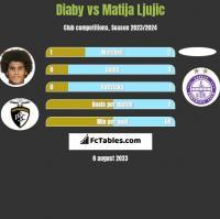 Diaby vs Matija Ljujic h2h player stats