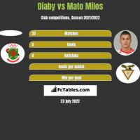 Diaby vs Mato Milos h2h player stats
