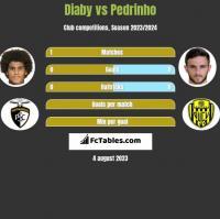 Diaby vs Pedrinho h2h player stats