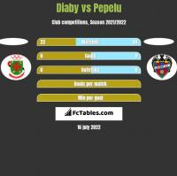 Diaby vs Pepelu h2h player stats