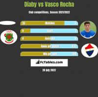 Diaby vs Vasco Rocha h2h player stats