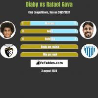 Diaby vs Rafael Gava h2h player stats