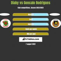 Diaby vs Goncalo Rodrigues h2h player stats