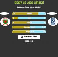 Diaby vs Joao Amaral h2h player stats
