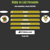 Diaby vs Luiz Fernando h2h player stats