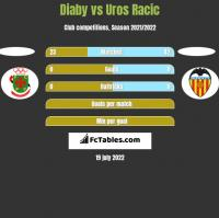 Diaby vs Uros Racic h2h player stats