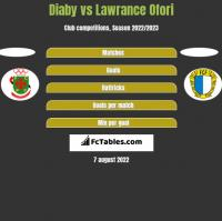 Diaby vs Lawrance Ofori h2h player stats