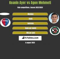 Keanin Ayer vs Agon Mehmeti h2h player stats