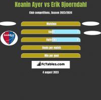Keanin Ayer vs Erik Bjoerndahl h2h player stats