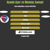 Keanin Ayer vs Monday Samuel h2h player stats