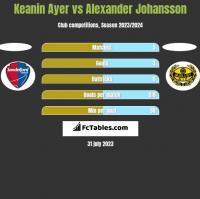 Keanin Ayer vs Alexander Johansson h2h player stats