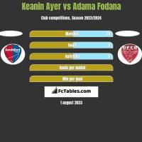 Keanin Ayer vs Adama Fodana h2h player stats