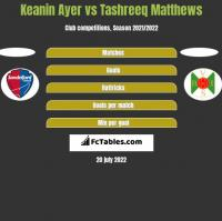 Keanin Ayer vs Tashreeq Matthews h2h player stats