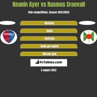 Keanin Ayer vs Rasmus Cronvall h2h player stats