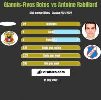 Giannis-Fivos Botos vs Antoine Rabillard h2h player stats