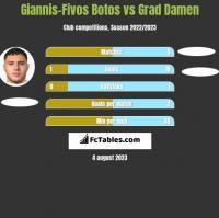 Giannis-Fivos Botos vs Grad Damen h2h player stats