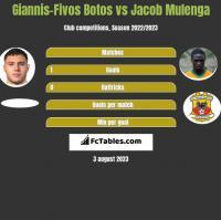 Giannis-Fivos Botos vs Jacob Mulenga h2h player stats