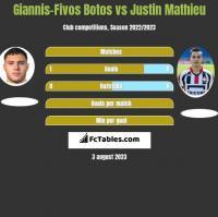 Giannis-Fivos Botos vs Justin Mathieu h2h player stats