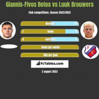 Giannis-Fivos Botos vs Luuk Brouwers h2h player stats