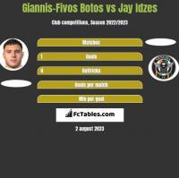 Giannis-Fivos Botos vs Jay Idzes h2h player stats