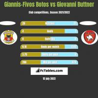 Giannis-Fivos Botos vs Giovanni Buttner h2h player stats