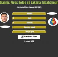 Giannis-Fivos Botos vs Zakaria Eddahchouri h2h player stats