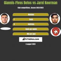 Giannis-Fivos Botos vs Jarni Koorman h2h player stats