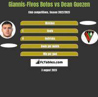 Giannis-Fivos Botos vs Dean Guezen h2h player stats