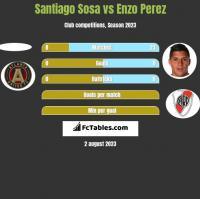 Santiago Sosa vs Enzo Perez h2h player stats