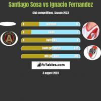 Santiago Sosa vs Ignacio Fernandez h2h player stats