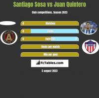 Santiago Sosa vs Juan Quintero h2h player stats