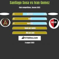 Santiago Sosa vs Ivan Gomez h2h player stats