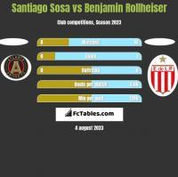 Santiago Sosa vs Benjamin Rollheiser h2h player stats