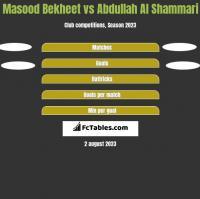 Masood Bekheet vs Abdullah Al Shammari h2h player stats
