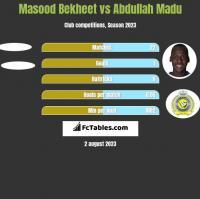 Masood Bekheet vs Abdullah Madu h2h player stats