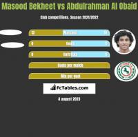 Masood Bekheet vs Abdulrahman Al Obaid h2h player stats