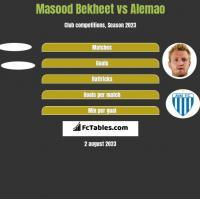 Masood Bekheet vs Alemao h2h player stats