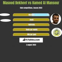 Masood Bekheet vs Hamed Al Mansour h2h player stats