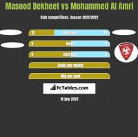 Masood Bekheet vs Mohammed Al Amri h2h player stats