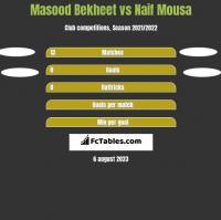 Masood Bekheet vs Naif Mousa h2h player stats