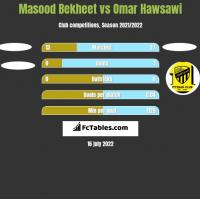Masood Bekheet vs Omar Hawsawi h2h player stats