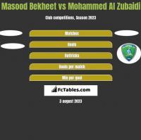 Masood Bekheet vs Mohammed Al Zubaidi h2h player stats