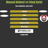 Masood Bekheet vs Faisal Darisi h2h player stats