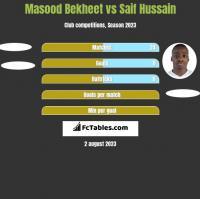 Masood Bekheet vs Saif Hussain h2h player stats