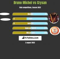 Bruno Michel vs Crysan h2h player stats